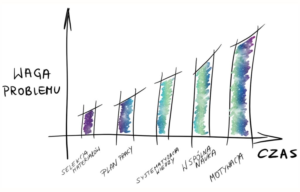 Wykres właściwej perspektywy